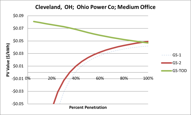 File:SVMediumOffice Cleveland OH Ohio Power Co.png
