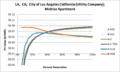 SVMidriseApartment LA CA City of Los Angeles California (Utility Company).png