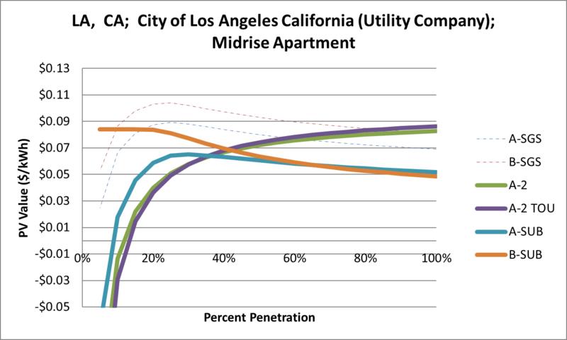File:SVMidriseApartment LA CA City of Los Angeles California (Utility Company).png