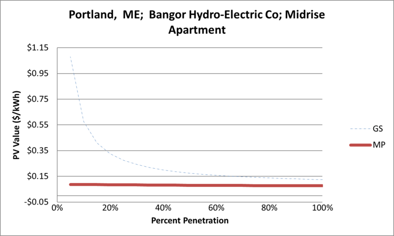 File:SVMidriseApartment Portland ME Bangor Hydro-Electric Co.png