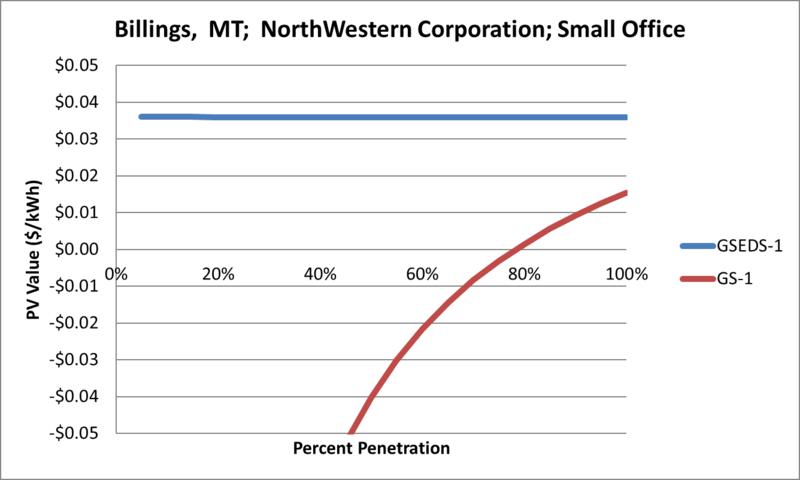 File:SVSmallOffice Billings MT NorthWestern Corporation.png