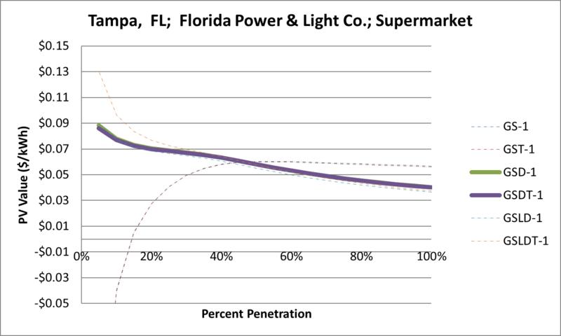File:SVSupermarket Tampa FL Florida Power & Light Co..png
