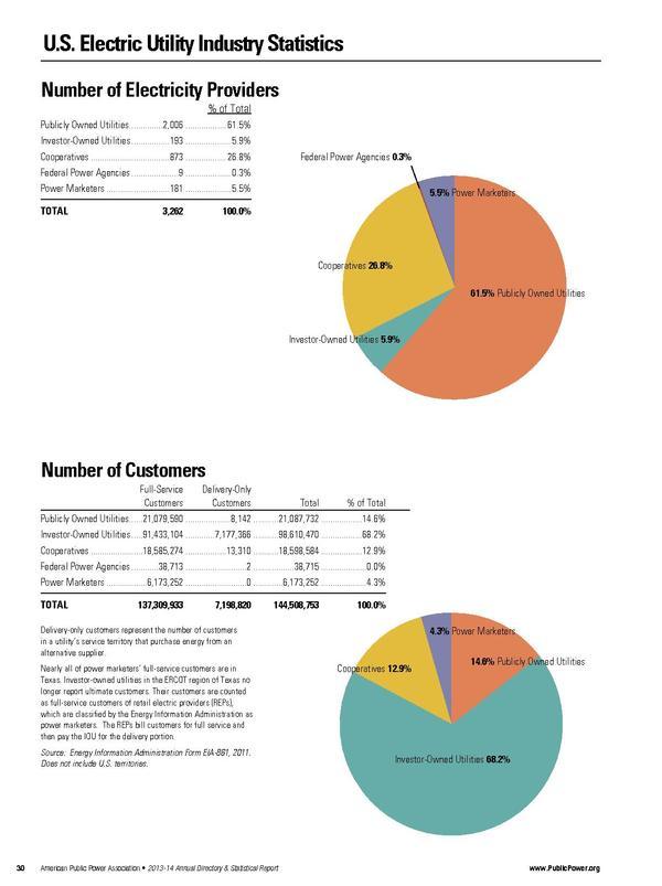 USElectricUtilityIndustryStatistics.pdf
