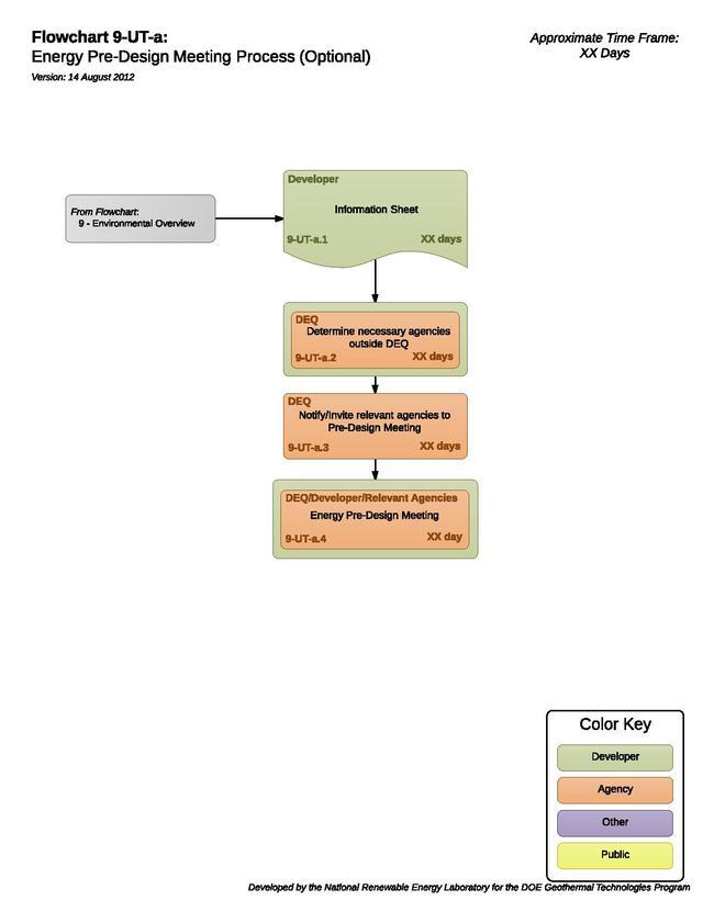 09UTAEnergyPreDesignMeetingProcess.pdf