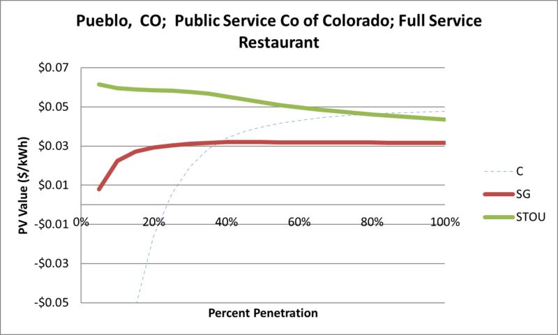 File:SVFullServiceRestaurant Pueblo CO Public Service Co of Colorado.png