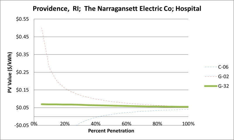 File:SVHospital Providence RI The Narragansett Electric Co.png