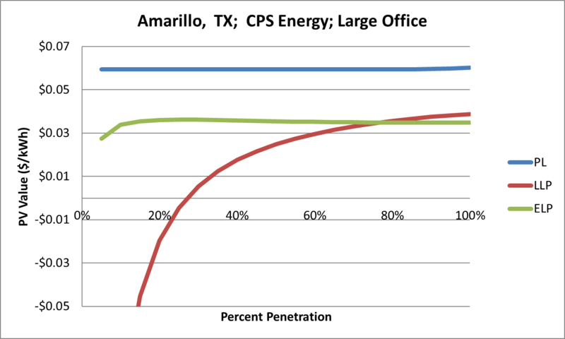 File:SVLargeOffice Amarillo TX CPS Energy.png