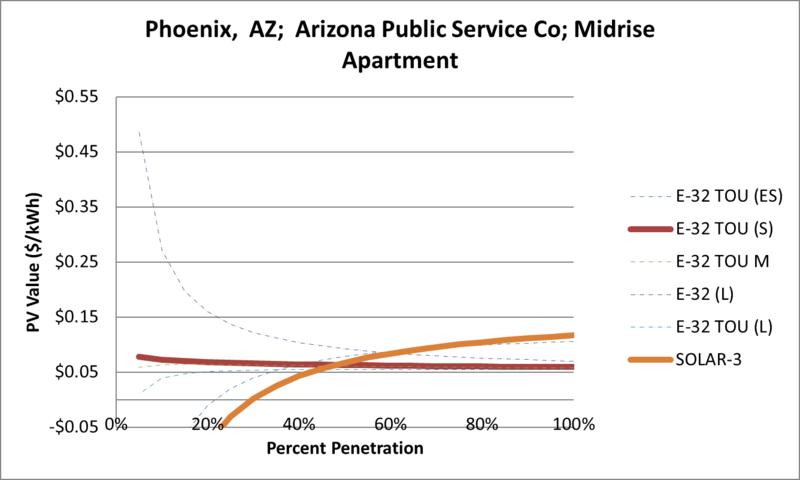 File:SVMidriseApartment Phoenix AZ Arizona Public Service Co.png