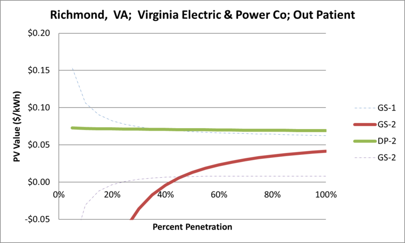 File:SVOutPatient Richmond VA Virginia Electric & Power Co.png