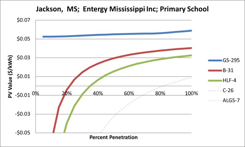 File:SVPrimarySchool Jackson MS Entergy Mississippi Inc.png