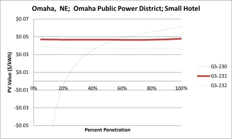 File:SVSmallHotel Omaha NE Omaha Public Power District.png