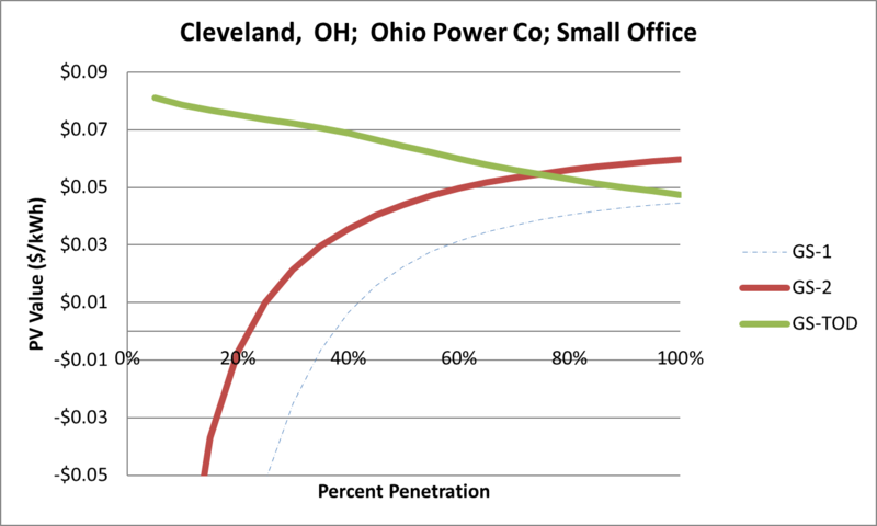 File:SVSmallOffice Cleveland OH Ohio Power Co.png