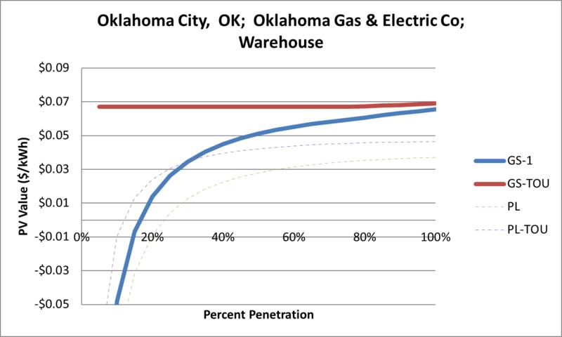 File:SVWarehouse Oklahoma City OK Oklahoma Gas & Electric Co.png