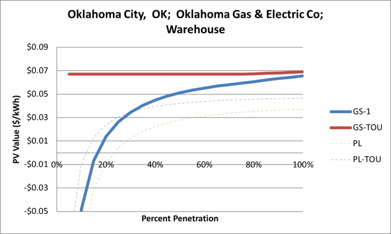 File:SVWarehouse Oklahoma City OK Oklahoma Gas & Electric Co.png