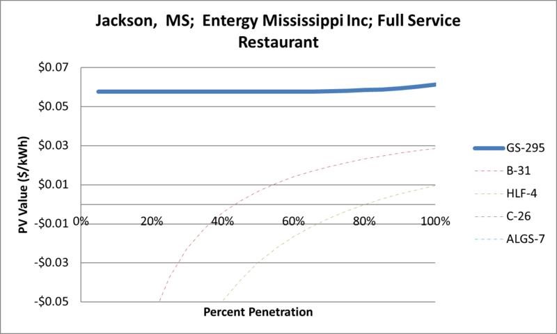 File:SVFullServiceRestaurant Jackson MS Entergy Mississippi Inc.png