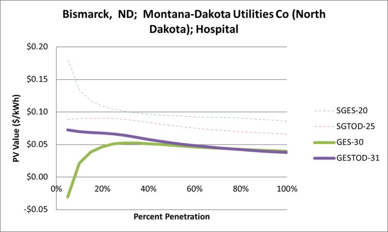 File:SVHospital Bismarck ND Montana-Dakota Utilities Co (North Dakota).png