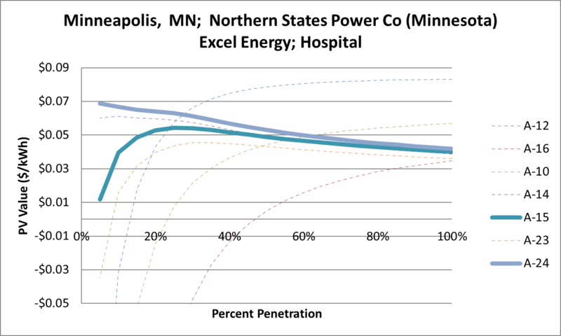 File:SVHospital Minneapolis MN Northern States Power Co (Minnesota) Excel Energy.png
