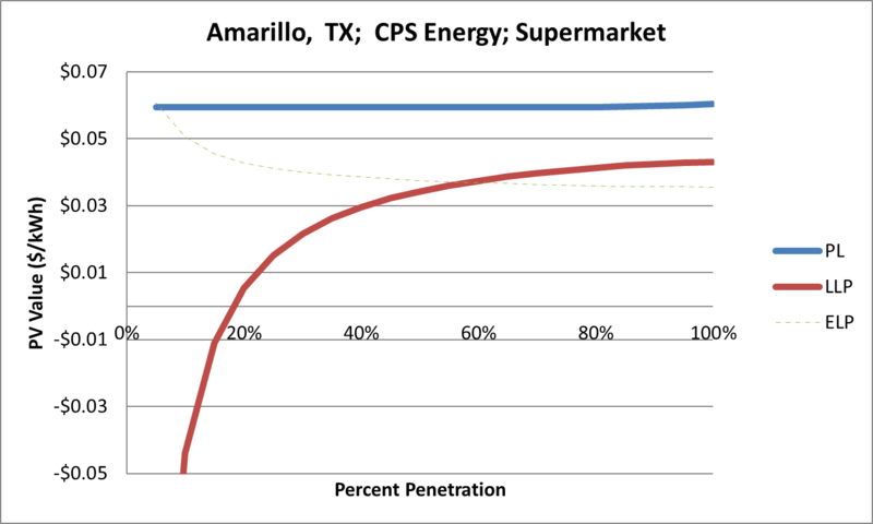 File:SVSupermarket Amarillo TX CPS Energy.png