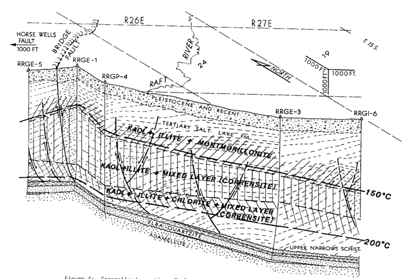 File:Generalized zonation of clay minerals within the Raft River geothermal system.png