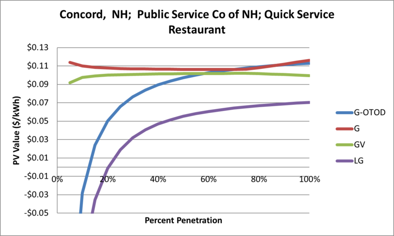 File:SVQuickServiceRestaurant Concord NH Public Service Co of NH.png