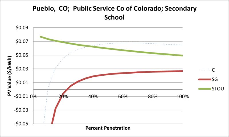 File:SVSecondarySchool Pueblo CO Public Service Co of Colorado.png