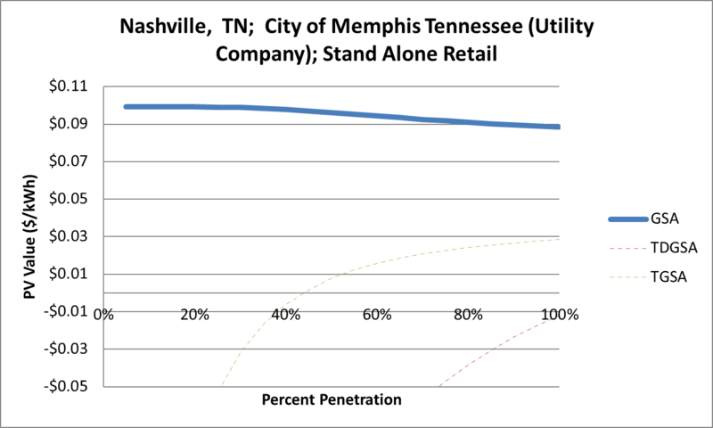 File:SVStandAloneRetail Nashville TN City of Memphis Tennessee (Utility Company).png