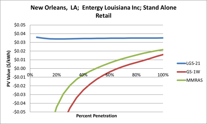 File:SVStandAloneRetail New Orleans LA Entergy Louisiana Inc.png