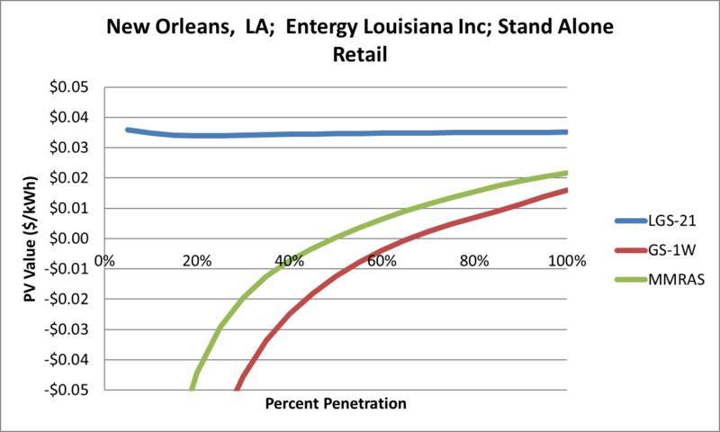 File:SVStandAloneRetail New Orleans LA Entergy Louisiana Inc.png
