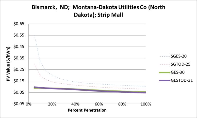 File:SVStripMall Bismarck ND Montana-Dakota Utilities Co (North Dakota).png