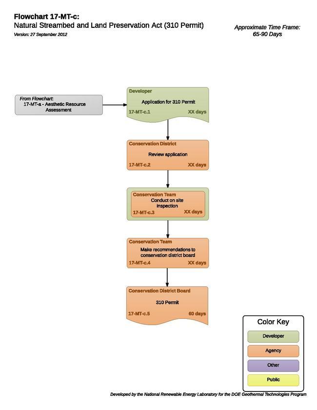17MTCNaturalStreambedAndLandPreservationAct310Permit.pdf