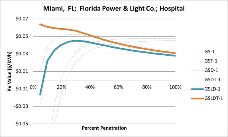 File:SVHospital Miami FL Florida Power & Light Co..png