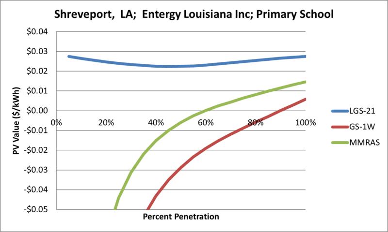 File:SVPrimarySchool Shreveport LA Entergy Louisiana Inc.png