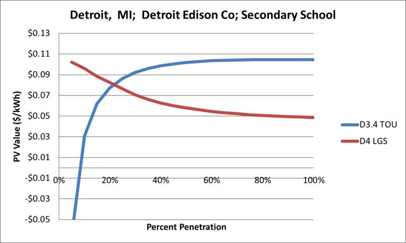 File:SVSecondarySchool Detroit MI Detroit Edison Co.png