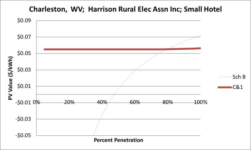 File:SVSmallHotel Charleston WV Harrison Rural Elec Assn Inc.png