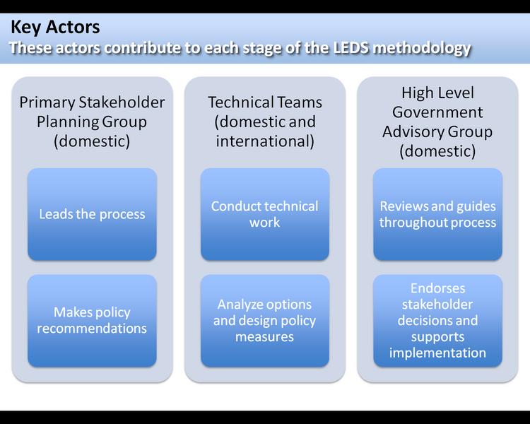 File:LEDSkeyactors.PNG