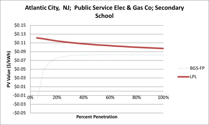 File:SVSecondarySchool Atlantic City NJ Public Service Elec & Gas Co.png