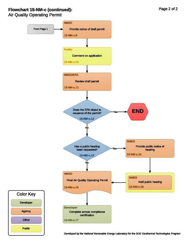 15-NM-c - Air Quality Operating Permit.pdf