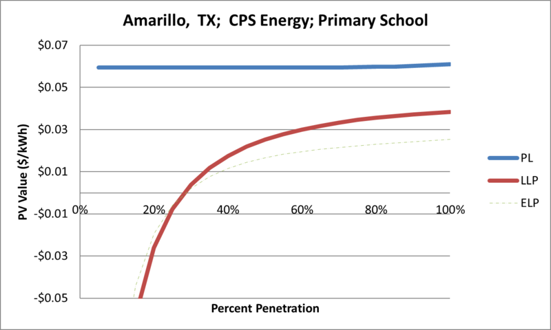 File:SVPrimarySchool Amarillo TX CPS Energy.png