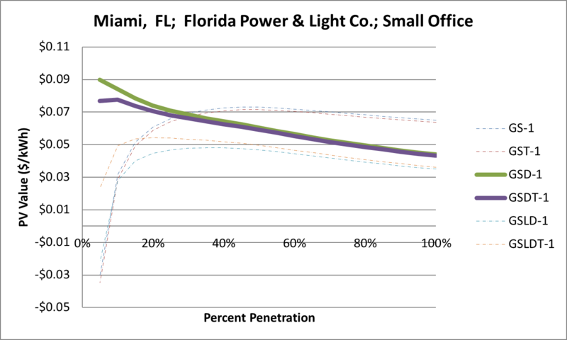 File:SVSmallOffice Miami FL Florida Power & Light Co..png