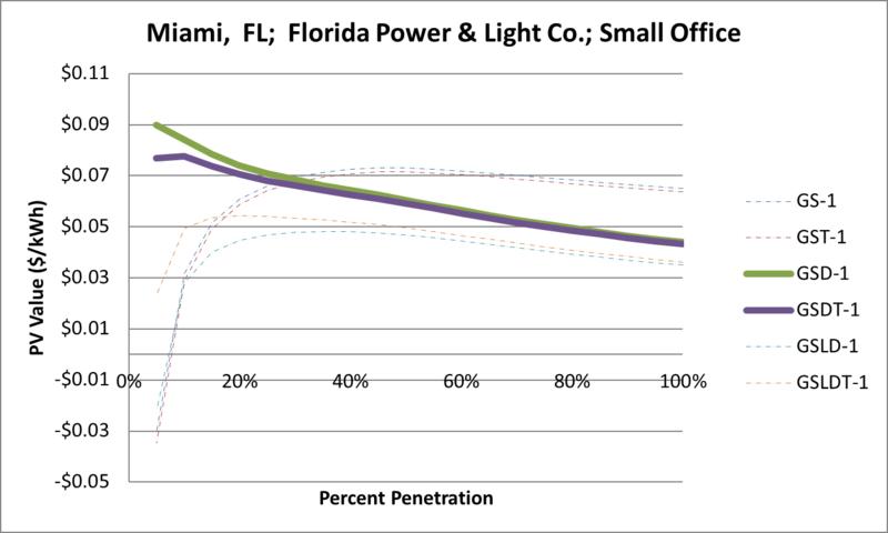 File:SVSmallOffice Miami FL Florida Power & Light Co..png