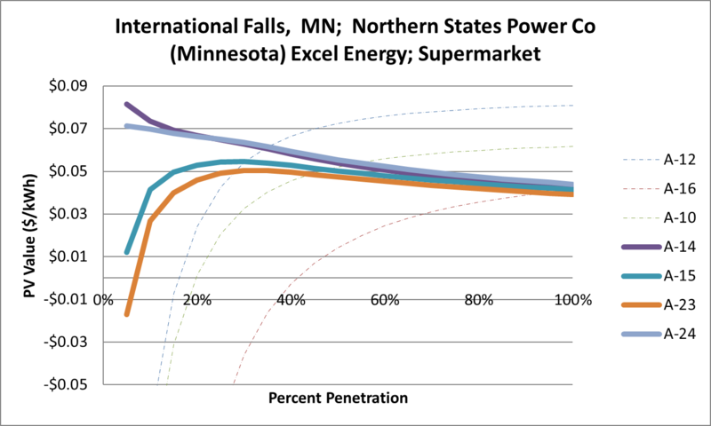 File:SVSupermarket International Falls MN Northern States Power Co (Minnesota) Excel Energy.png