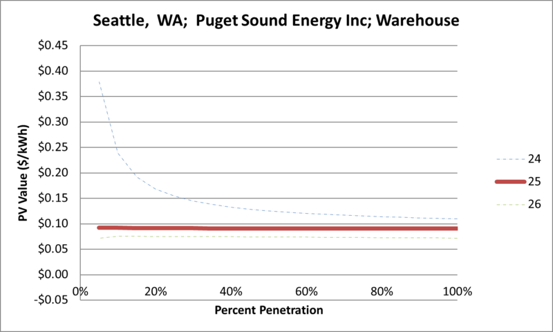 File:SVWarehouse Seattle WA Puget Sound Energy Inc.png
