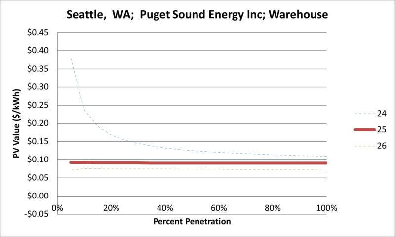 File:SVWarehouse Seattle WA Puget Sound Energy Inc.png