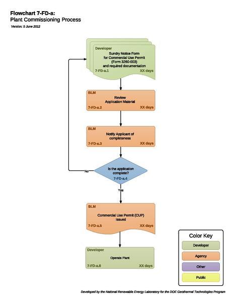 File:6b - Plant Commissioning.pdf