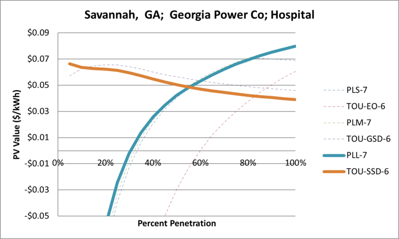 File:SVHospital Savannah GA Georgia Power Co.png