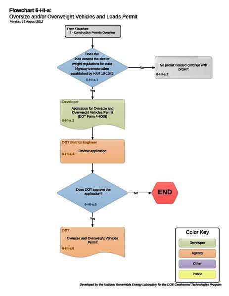 File:06HIAOversizeAndOrOverweightVehiclesAndLoadsPermit (1).pdf