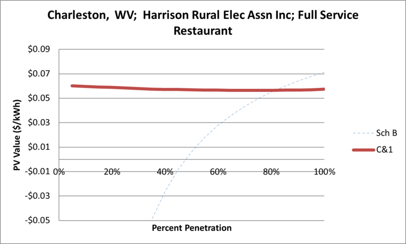 File:SVFullServiceRestaurant Charleston WV Harrison Rural Elec Assn Inc.png