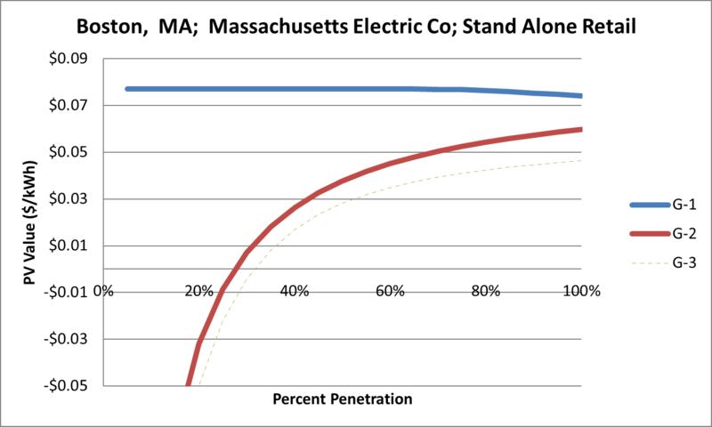 File:SVStandAloneRetail Boston MA Massachusetts Electric Co.png