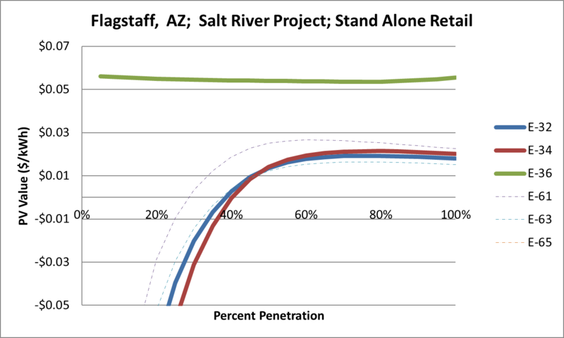 File:SVStandAloneRetail Flagstaff AZ Salt River Project.png