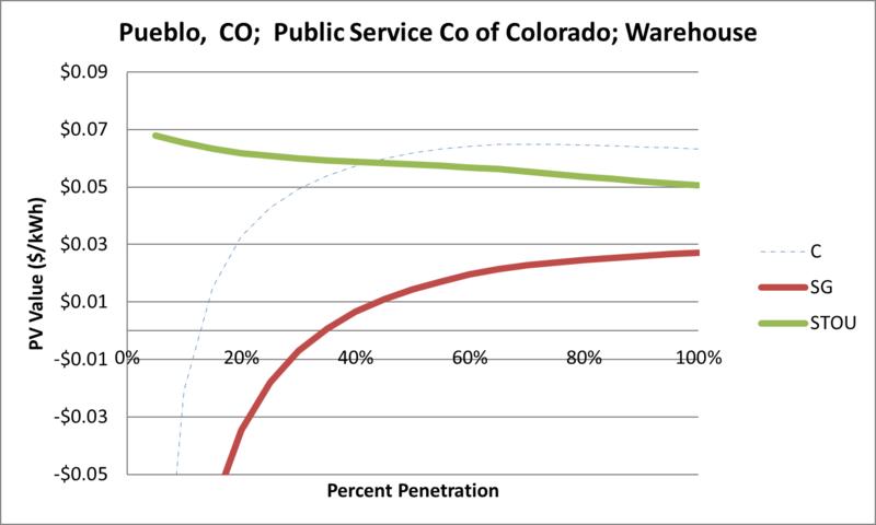 File:SVWarehouse Pueblo CO Public Service Co of Colorado.png